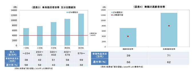 (図表3)単身勤労者世帯 五分位階級別/(図表4)無職の高齢者世帯