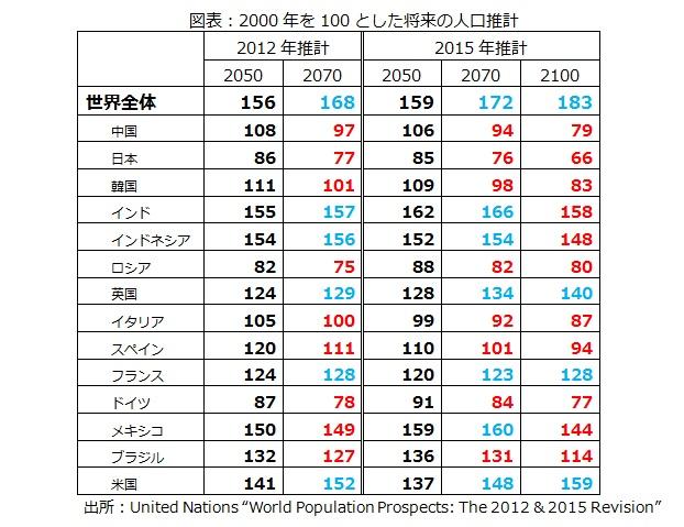 図表:2000年を100とした将来の人口推計