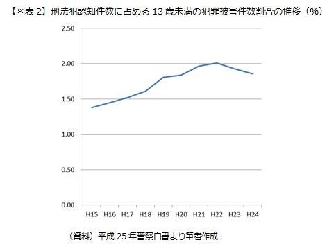 【図表2】刑法犯認知件数に占める13歳未満の犯罪被害件数割合の推移(%)