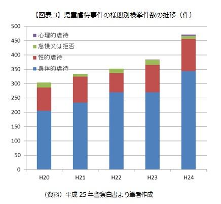 【図表3】児童虐待事件の様態別検挙件数の推移(件)