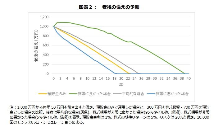 図表2:老後の備えの予測