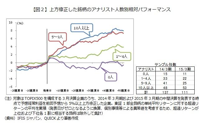 【図2】上方修正した銘柄のアナリスト人数別相対パフォーマンス