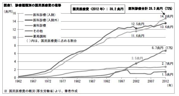 図表1. 診療種類別の国民医療費の推移