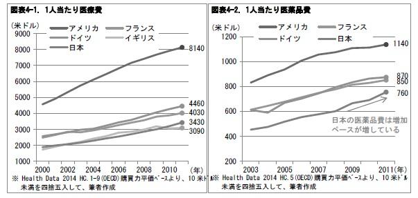 図表4-1. 1人当たり医療費/図表4-2. 1人当たり医薬品費