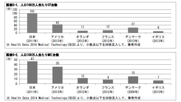図表5-1. 人口100万人当たりCT台数/図表5-2. 人口100万人当たりMRI台数